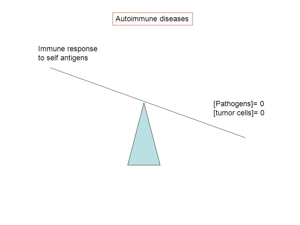 Autoimmune diseases Immune response to self antigens [Pathogens]= 0 [tumor cells]= 0